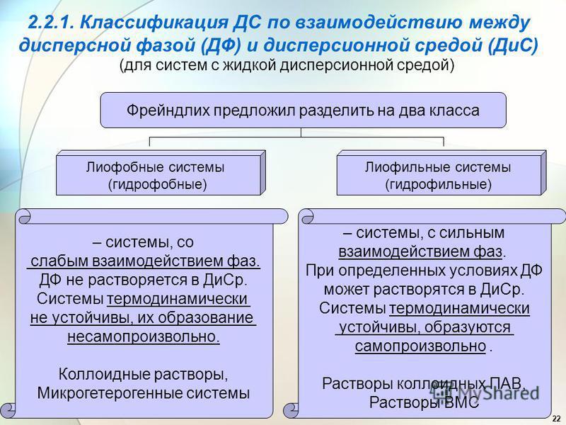 22 2.2.1. Классификация ДС по взаимодействию между дисперсной фазой (ДФ) и дисперсионной средой (ДиС) (для систем с жидкой дисперсионной средой) Фрейндлих предложил разделить на два класса Лиофобные системы (гидрофобные) Лиофильные системы (гидрофиль