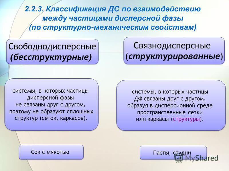 2.2.3. Классификация ДС по взаимодействию между частицами дисперсной фазы (по структурно-механическим свойствам) Свободнодисперсные (бесструктурные) Свободнодисперсные (бесструктурные) Связнодисперсные (структурированные) Связнодисперсные (структурир