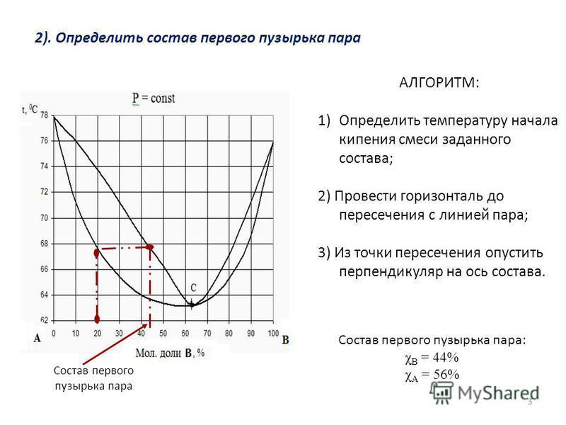 3 АЛГОРИТМ: 1)Определить температуру начала кипения смеси заданного состава; 2) Провести горизонталь до пересечения с линией пара; 3) Из точки пересечения опустить перпендикуляр на ось состава. Состав первого пузырька пара: χ В = 44% χ А = 56% 2). Оп