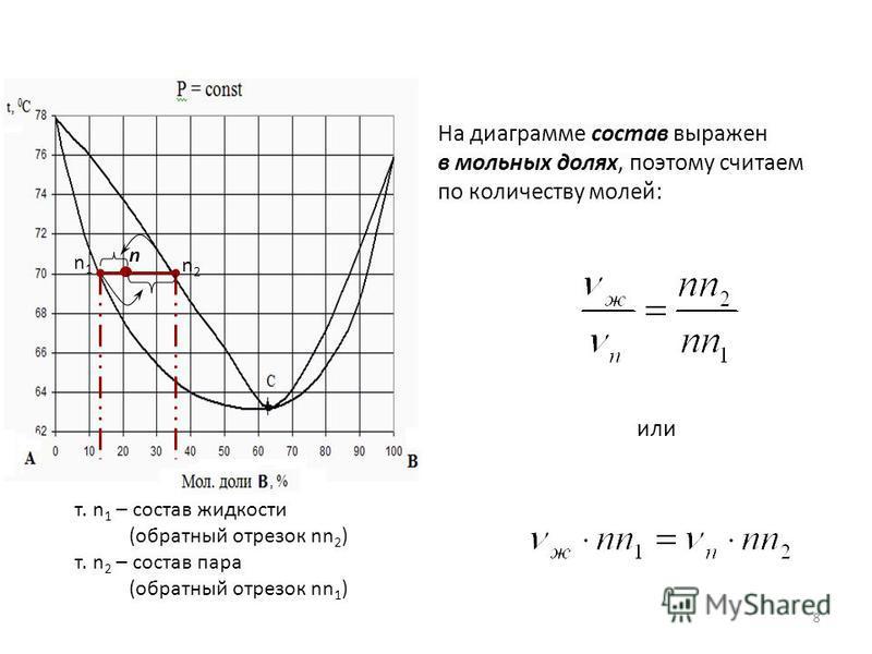 n n1n1 n2n2 или т. n 1 – состав жидкости (обратный отрезок nn 2 ) т. n 2 – состав пара (обратный отрезок nn 1 ) На диаграмме состав выражен в мольных долях, поэтому считаем по количеству молей: 8