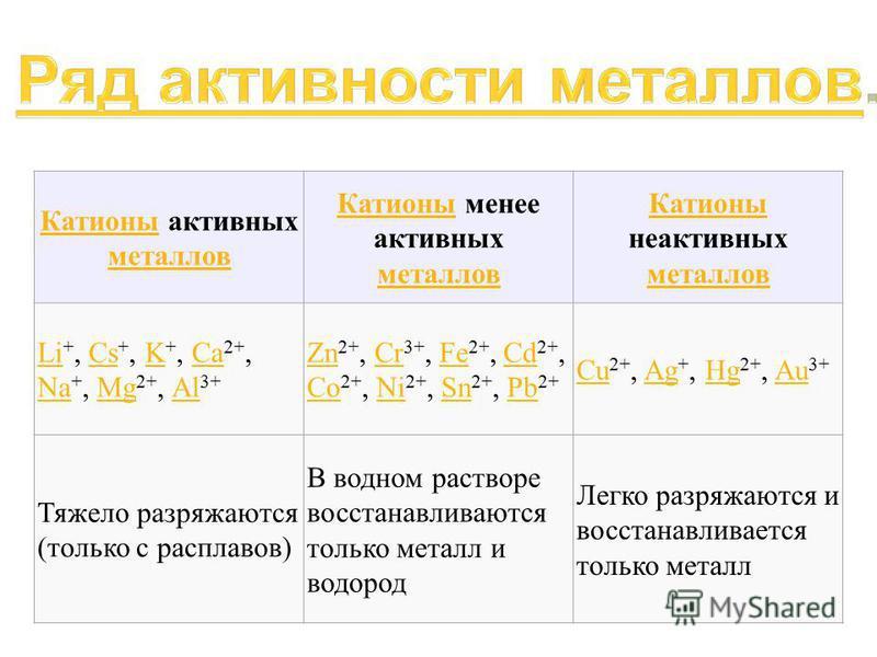 Катионы Катионы активных металлов металлов Катионы Катионы менее активных металлов металлов Катионы Катионы неактивных металлов металлов Li Li +, Cs +, K +, Ca 2+, Na +, Mg 2+, Al 3+CsKCa NaMgAl Zn Zn 2+, Cr 3+, Fe 2+, Cd 2+, Co 2+, Ni 2+, Sn 2+, Pb