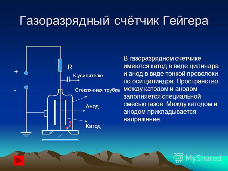 Газоразрядный счётчик Гейгера + - R К усилителю Стеклянная трубка Анод Катод В газоразрядном счетчике имеются катод в виде цилиндра и анод в виде тонкой проволоки по оси цилиндра. Пространство между катодом и анодом заполняется специальной смесью газ