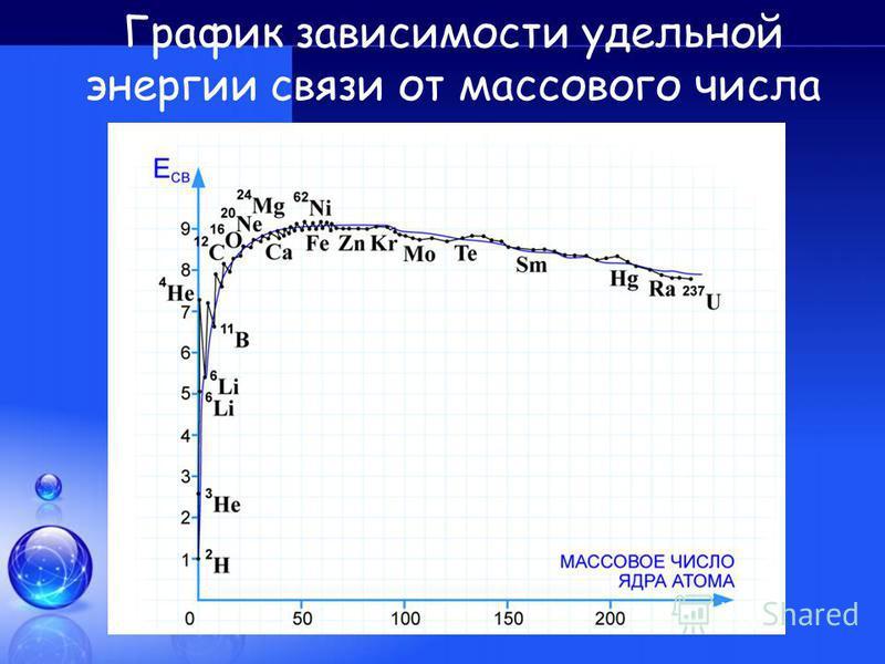 График зависимости удельной энергии связи от массового числа