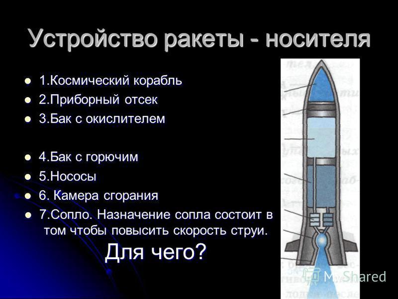 Устройство ракеты - носителя 1. Космический корабль 1. Космический корабль 2. Приборный отсек 2. Приборный отсек 3. Бак с окислителем 3. Бак с окислителем 4. Бак с горючим 4. Бак с горючим 5. Нососы 5. Нососы 6. Камера сгорания 6. Камера сгорания 7.С