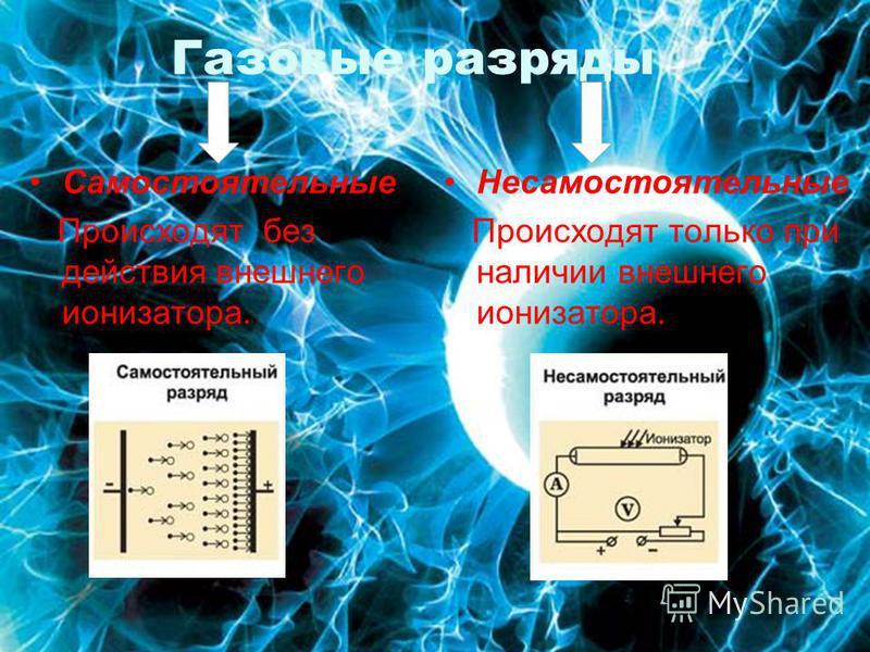 Газовые разряды Самостоятельные Происходят без действия внешнего ионизатора. Несамостоятельные Происходят только при наличии внешнего ионизатора.