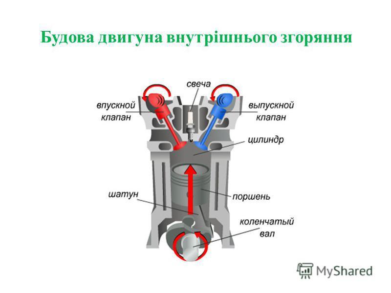 Будова двигуна внутрішнього згоряння
