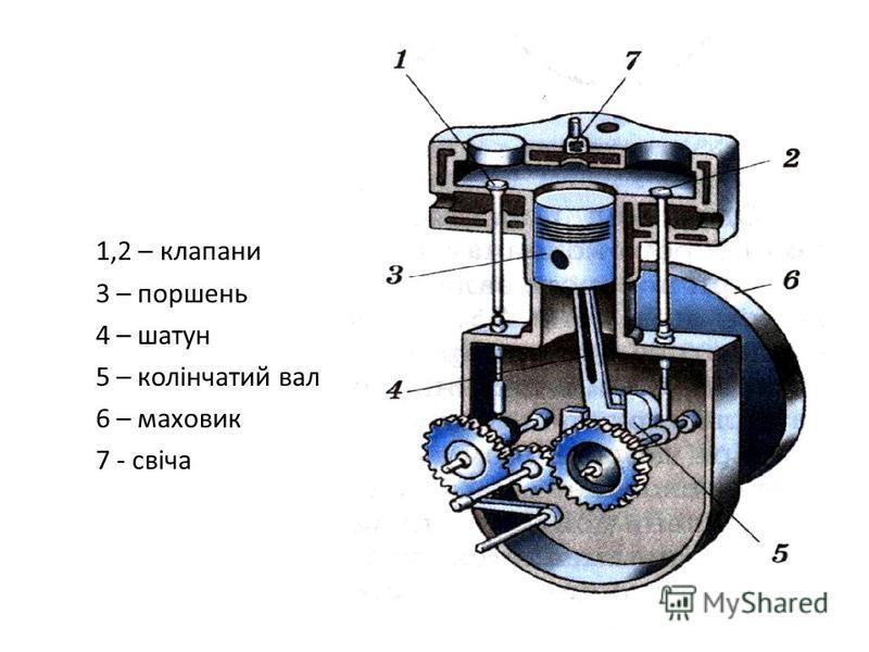 1,2 – клапани 3 – поршень 4 – шатун 5 – колінчатий вал 6 – маховик 7 - свіча