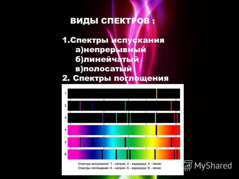 ВИДЫ СПЕКТРОВ : 1. Спектры испускания а)непрерывный б)линейчатый в)полосатый 2. Спектры поглощения