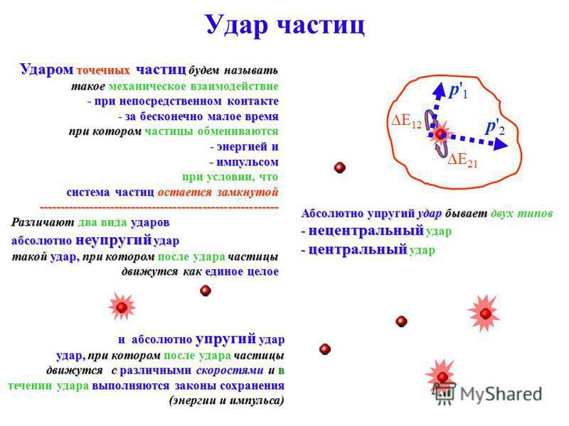 Удар частиц Ударом точечных частиц будем называть такое механическое взаимодействие - при непосредственном контакте - за бесконечно малое время при котором частицы обмениваются - энергией и - импульсом при условии, что система частиц остается замкнут