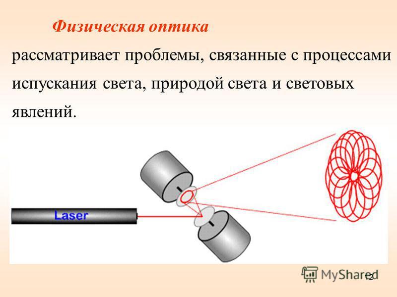Физическая оптика рассматривает проблемы, связанные с процессами испускания света, природой света и световых явлений. 12
