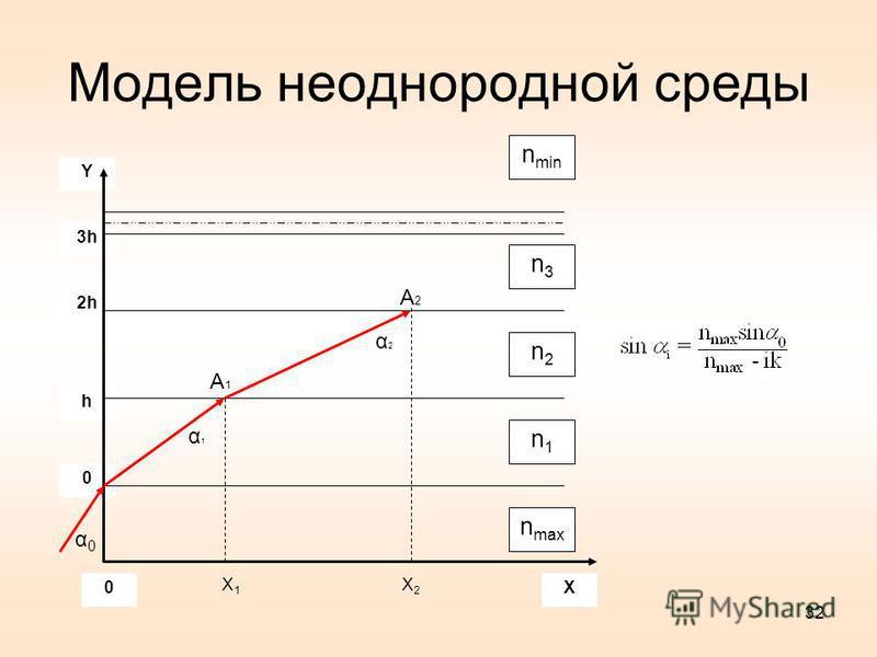 3h 2h h 0 Y n min n max n1n1 n2n2 n3n3 X0 A2A2 A1A1 α0α0 X1X1 X2X2 α1α1 α2α2 Модель неоднородной среды 32