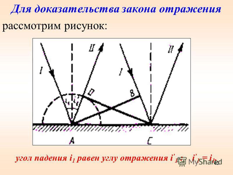Для доказательства закона отражения рассмотрим рисунок: угол падения i 1 равен углу отражения i 1 : i 1 = i 1. 40