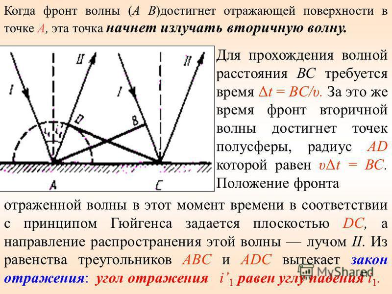 Когда фронт волны (А В)достигнет отражающей поверхности в точке А, эта точка начнет излучать вторичную волну. Для прохождения волной расстояния ВС требуется время Δt = BC/υ. За это же время фронт вторичной волны достигнет точек полусферы, радиус AD к