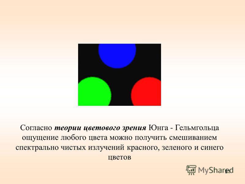91 Согласно теории цветового зрения Юнга - Гельмгольца ощущение любого цвета можно получить смешиванием спектрально чистых излучений красного, зеленого и синего цветов