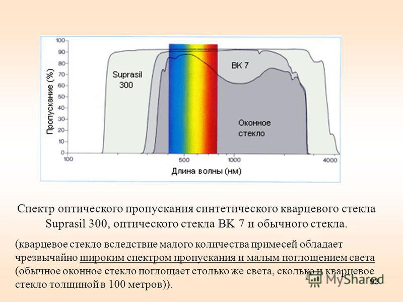 93 Спектр оптического пропускания синтетического кварцевого стекла Suprasil 300, оптического стекла BK 7 и обычного стекла. (кварцевое стекло вследствие малого количества примесей обладает чрезвычайно широким спектром пропускания и малым поглощением