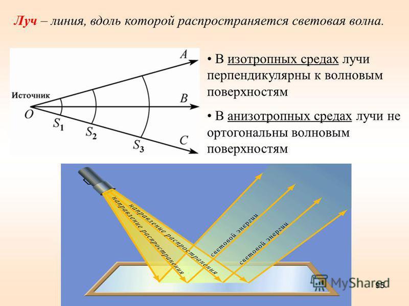 95 Луч – линия, вдоль которой распространяется световая волна. В изотропных средах лучи перпендикулярны к волновым поверхностям В анизотропных средах лучи не ортогональны волновым поверхностям