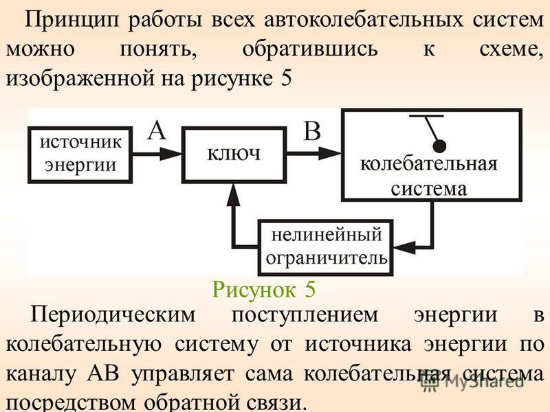 Принцип работы всех автокалебательных систем можно понять, обратившись к схеме, изображенной на рисунке 5 Рисунок 5 Периодическим поступлением энергии в калебательную систему от источника энергии по каналу АВ управляет сама калебательная система поср
