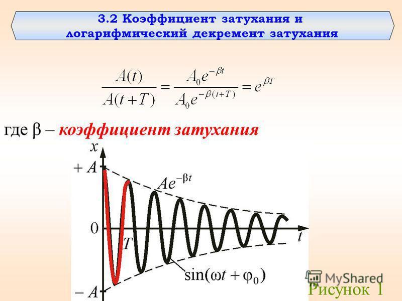 3.2 Коэффициент затухания и логарифмический декремент затухания где β – коэффициент затухания Рисунок 1