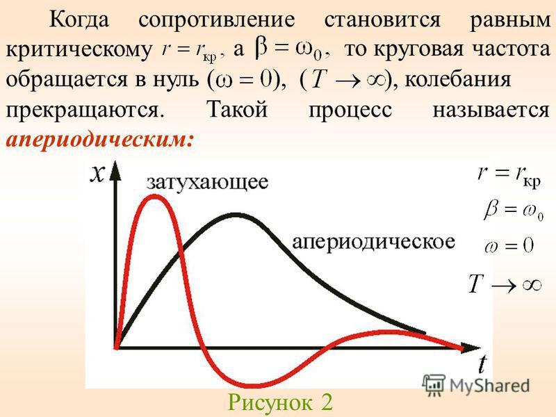 Когда сопротивление становится равным критическому это круговая частота обращается в нуль ( ), ( ), калебания прекращаются. Такой процесс называется апериодическим: Рисунок 2