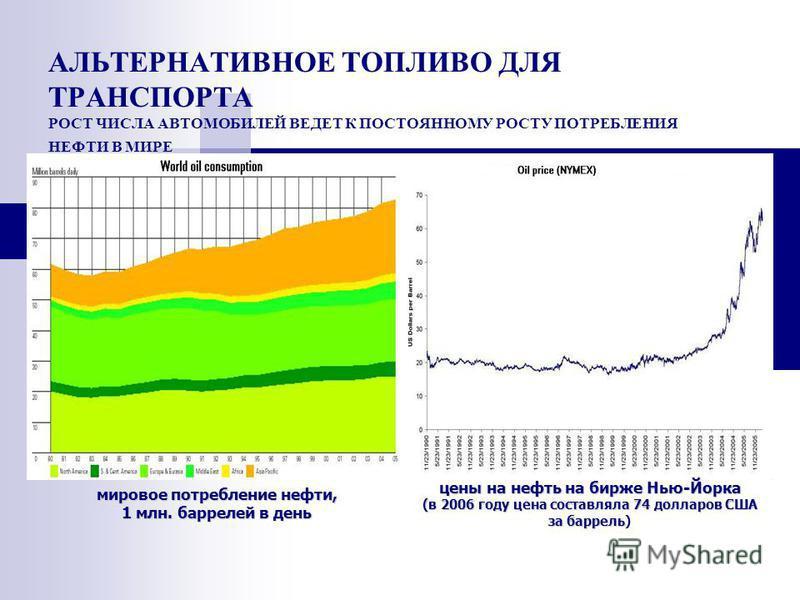 АЛЬТЕРНАТИВНОЕ ТОПЛИВО ДЛЯ ТРАНСПОРТА РОСТ ЧИСЛА АВТОМОБИЛЕЙ ВЕДЕТ К ПОСТОЯННОМУ РОСТУ ПОТРЕБЛЕНИЯ НЕФТИ В МИРЕ цены на нефть на бирже Нью-Йорка (в 2006 году цена составляла 74 долларов США за баррель (в 2006 году цена составляла 74 долларов США за б