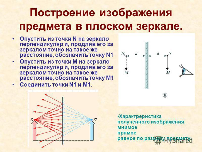Построение изображения предмета в плоском зеркале. Опустить из точки N на зеркало перпендикуляр и, продлив его за зеркалом точно на такое же расстояние, обозначить точку N1 Опустить из точки M на зеркало перпендикуляр и, продлив его за зеркалом точно