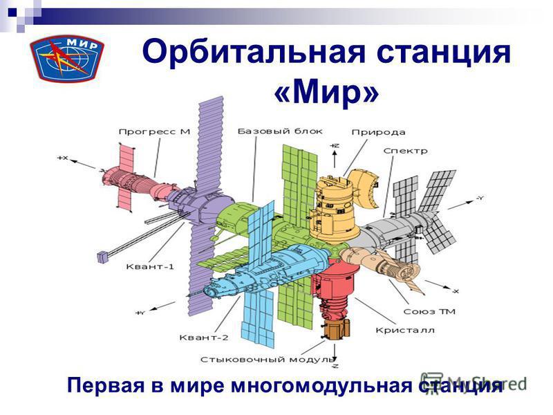Орбитальная станция «Мир» Первая в мире многомодульная станция