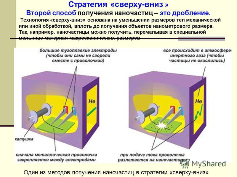 Стратегия «сверху-вниз » Второй способ получения наночастиц – это дробление. Технология «сверху-вниз» основана на уменьшении размеров тел механической или иной обработкой, вплоть до получения объектов нанометрового размера. Так, например, наночастицы