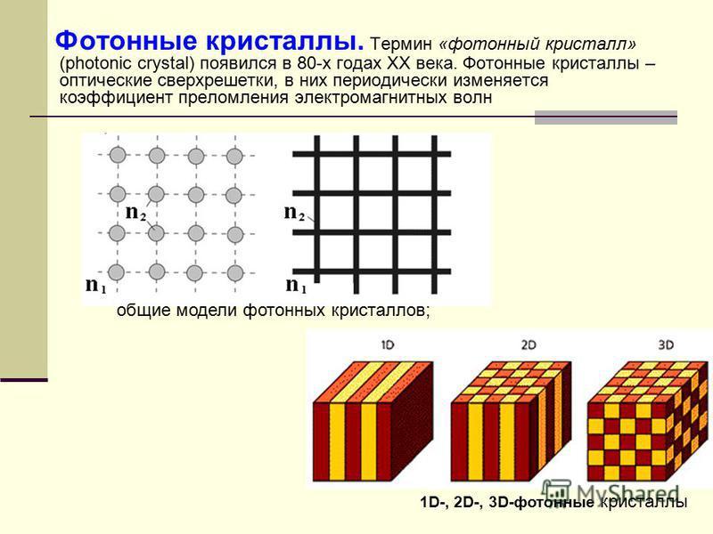 Фотонные кристаллы. Термин «фотонный кристалл» (photonic crystal) появился в 80-х годах ХХ века. Фотонные кристаллы – оптические сверхрешетки, в них периодически изменяется коэффициент преломления электромагнитных волн общие модели фотонных кристалло
