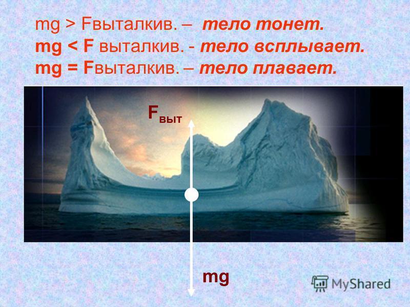 mg F выт mg > Fвыталкив. – тело тонет. mg < F выталкив. - тело всплывает. mg = Fвыталкив. – тело плавает.