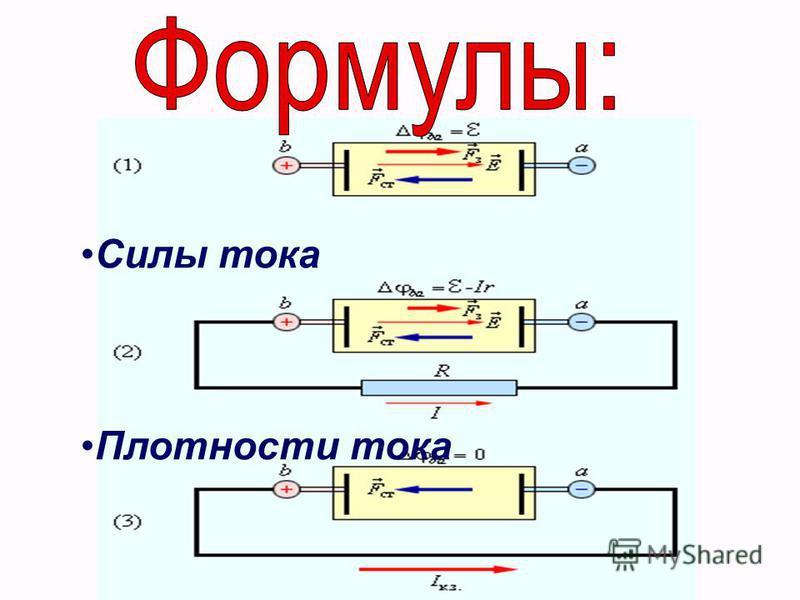 Силы тока Плотности тока