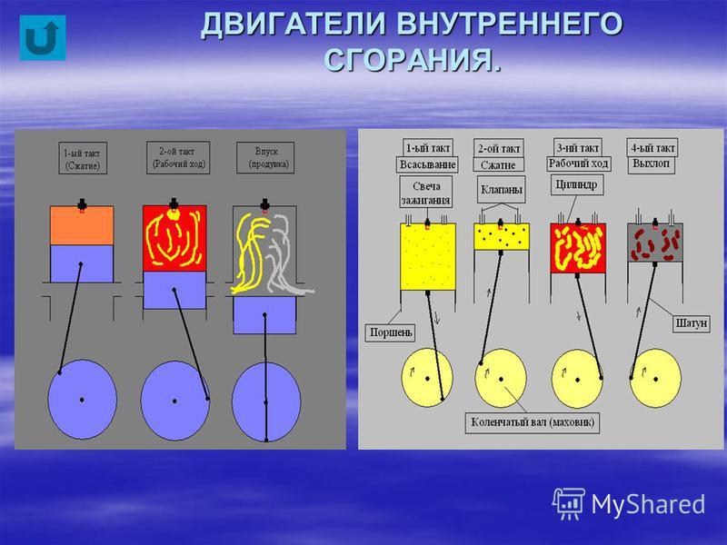 ГЕНЕРАТОР ПОСТОЯННОГО ТОКА Генератор постоянного тока основан почти на том же принципе, что и генератор переменного тока, только вместо контактных колец применяются насколько изолированных друг от друга полуколец (коммутаторов), предназначенных для п