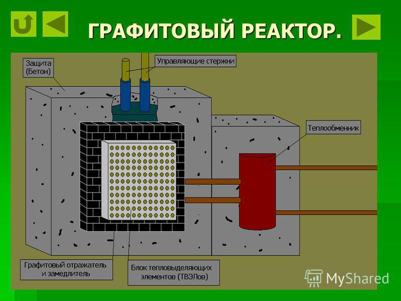 ПЕРВЫЙ РЕАКТОР.