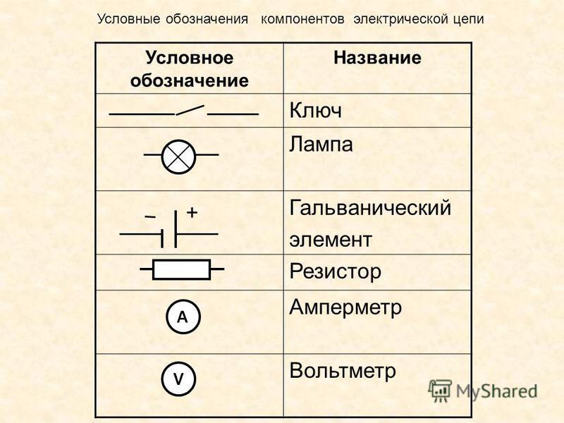 Условное обозначение Название Ключ Лампа Гальванический элемент Резистор Амперметр Вольтметр + A V Условные обозначения компонентов электрической цепи