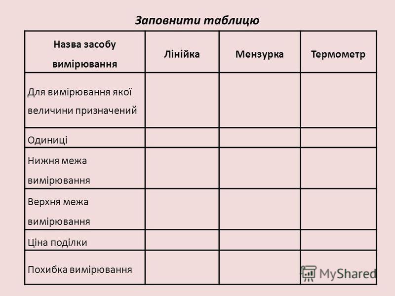Заповнити таблицю Назва засобу вимірювання ЛінійкаМензуркаТермометр Для вимірювання якої величини призначений Одиниці Нижня межа вимірювання Верхня межа вимірювання Ціна поділки Похибка вимірювання