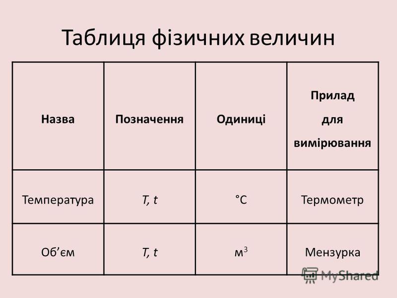 Таблиця фізичних величин НазваПозначенняОдиниці Прилад для вимірювання ТемператураT, t°СТермометр ОбємT, tм3м3 Мензурка