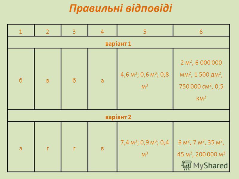 Правильні відповіді 123456 варіант 1 бвба 4,6 м 3 ; 0,6 м 3 ; 0,8 м 3 2 м 2, 6 000 000 мм 2, 1 500 дм 2, 750 000 см 2, 0,5 км 2 варіант 2 аггв 7,4 м 3 ; 0,9 м 3 ; 0,4 м 3 6 м 2, 7 м 2, 35 м 2, 45 м 2, 200 000 м 2