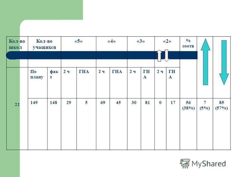 Кол-во школ Кол-во учащихся «5»«4»«3»«2» % соотв 22 По плану фак т 2 чГИА2 чГИА2 чГИ А 2 чГИ А 1491482956945308101756 (38%) 7 (5%) 85 (57%)