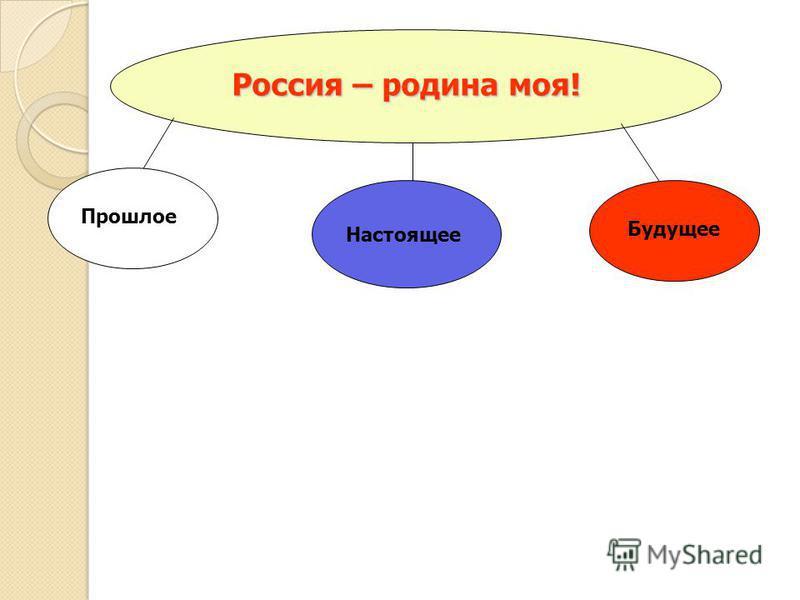 Россия – родина моя! Прошлое Настоящее Будущее