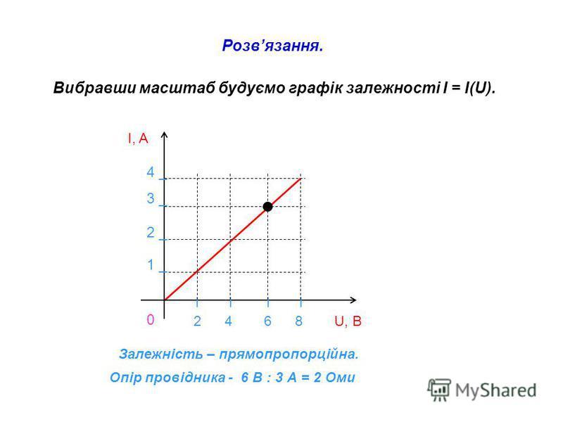 Розвязання. Вибравши масштаб будуємо графік залежності I = I(U). I, A I I I I 2 4 6 8 U, B 4 _ 3 _ 2 _ 1 _ 0 Залежність – прямопропорційна. Опір провідника - 6 В : 3 А = 2 Оми
