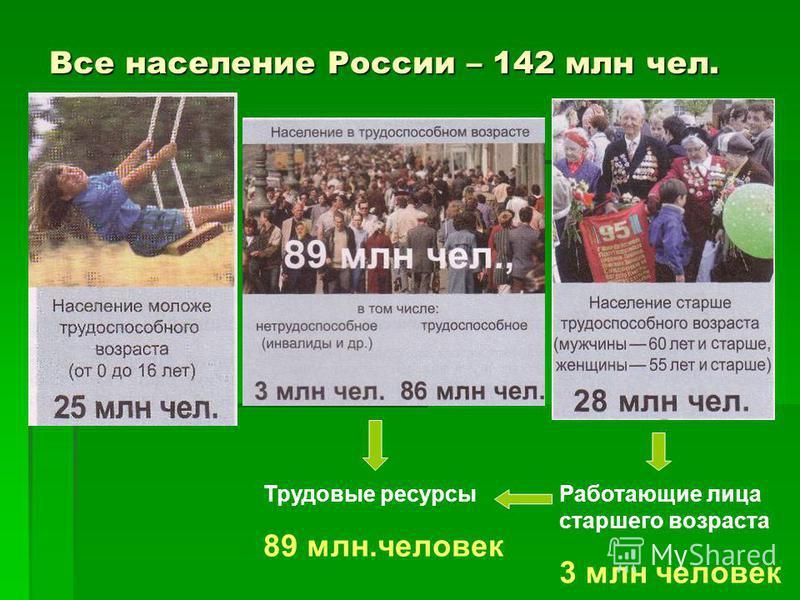 Все население России – 142 млн чел. Работающие лица старшего возраста 3 млн человек Трудовые ресурсы 89 млн.человек