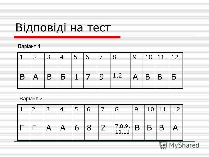 Відповіді на тест 123456789101112 ВАВБ179 1,2 АВВБ 123456789101112 ГГАА682 7,8,9, 10,11 ВБВА Варіант 1 Варіант 2