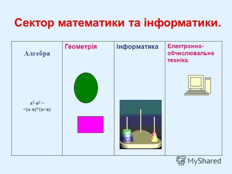 Алгебра а 2 -в 2 = =(а-в)*(а+в) ГеометріяІнформатика Електронно- обчислювальна техніка. Сектор математики та інформатики.