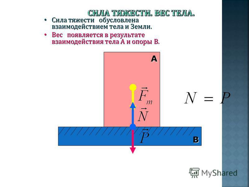 В А Сила тяжести обусловлена взаимодействием тела и Земли. Сила тяжести обусловлена взаимодействием тела и Земли. Вес появляется в результате взаимодействия тела А и опоры В. Вес появляется в результате взаимодействия тела А и опоры В.