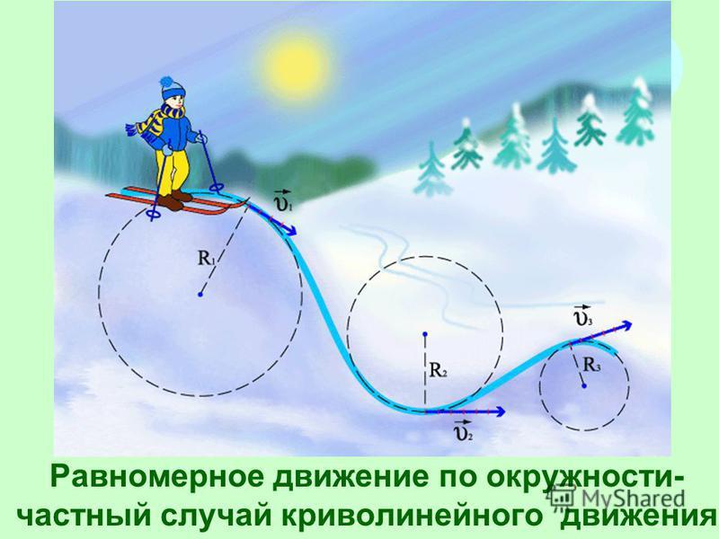 Равномерное движение по окружности- частный случай криволинейного движения
