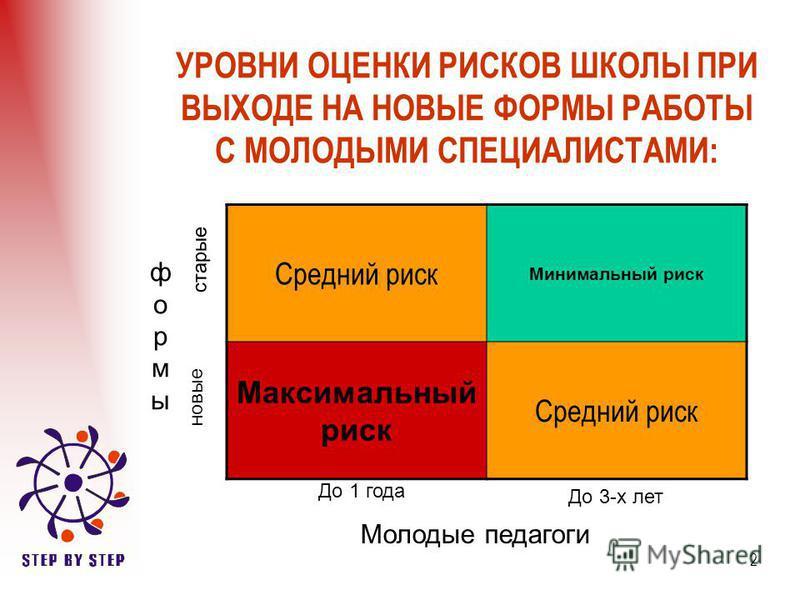 2 УРОВНИ ОЦЕНКИ РИСКОВ ШКОЛЫ ПРИ ВЫХОДЕ НА НОВЫЕ ФОРМЫ РАБОТЫ С МОЛОДЫМИ СПЕЦИАЛИСТАМИ: Средний риск Минимальный риск Максимальный риск Средний риск формы Молодые педагоги старые новые До 1 года До 3-х лет