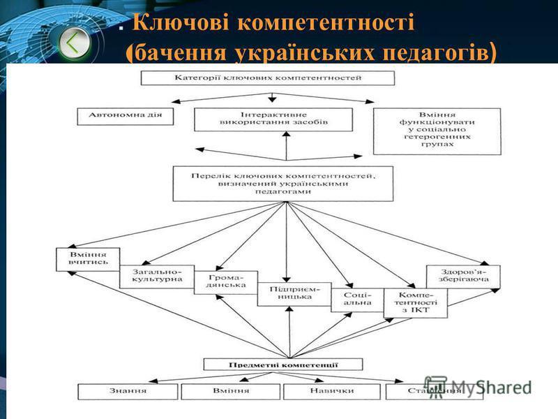 . Ключові компетентності ( бачення українських педагогів)