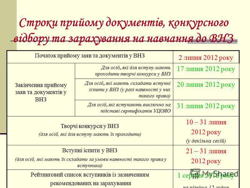 Терміни подачі документів для вступу до ВНЗ