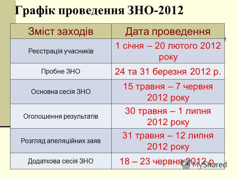 ОРІЄНТИРИ ЗНО-2012 ЗНО-2012 буде проведено з 15 травня до 7 червня Реєстрація на ЗНО-2012 буде проходити з 1 січня до 20 лютого Пробне тестування відбудеться 24 та 31 березня 2012 року Вступна кампанія до ВНЗ розпочнеться 2 липня 2012 року