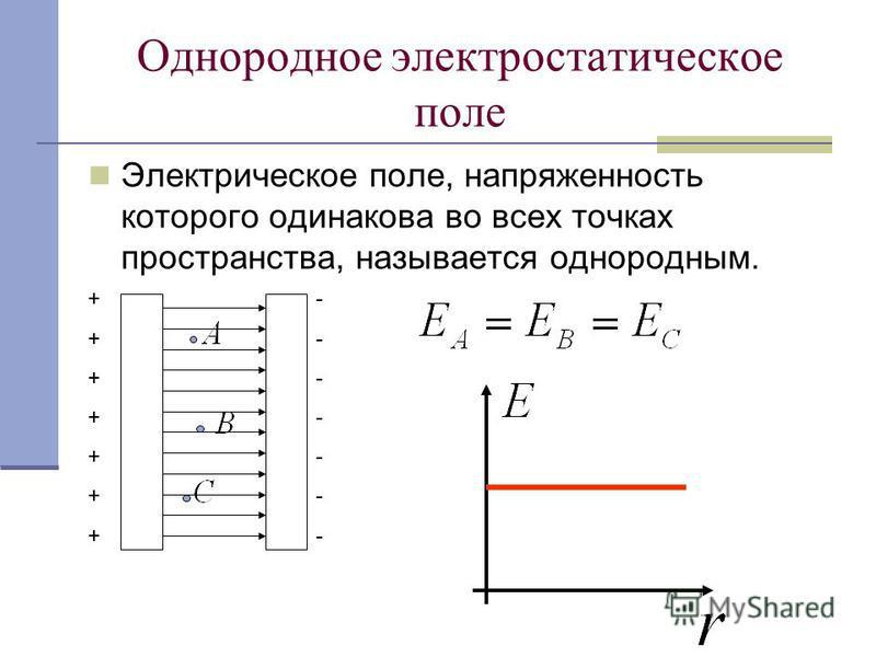 Однородное электростатическое поле Электрическое поле, напряженность которого одинакова во всех точках пространства, называется однородным. ++++++++++++++ --------------
