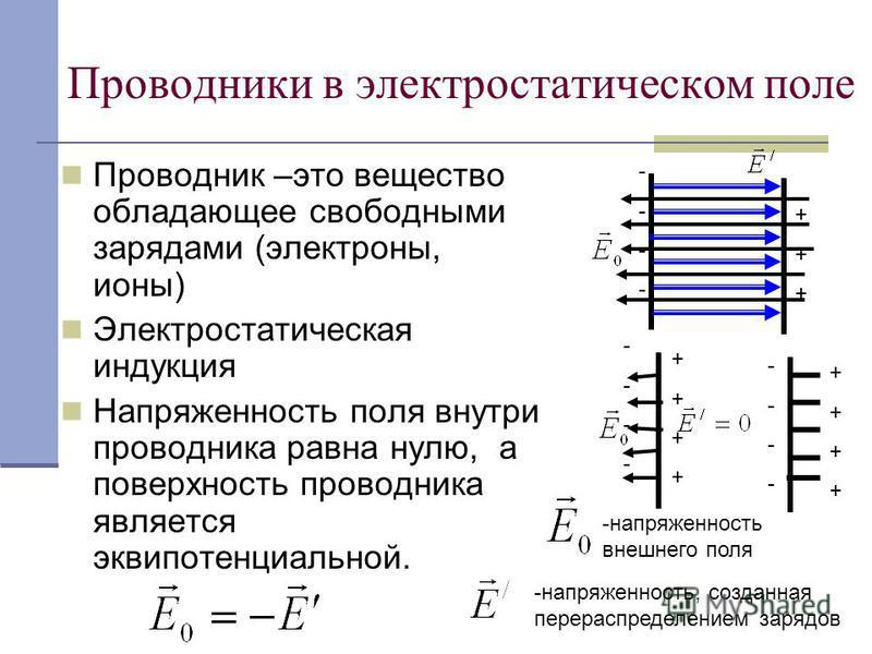 Проводники в электростатическом поле Проводник –это вещество обладающее свободными зарядами (электроны, ионы) Электростатическая индукция Напряженность поля внутри проводника равна нулю, а поверхность проводника является эквипотенциальной. ++++++ ---